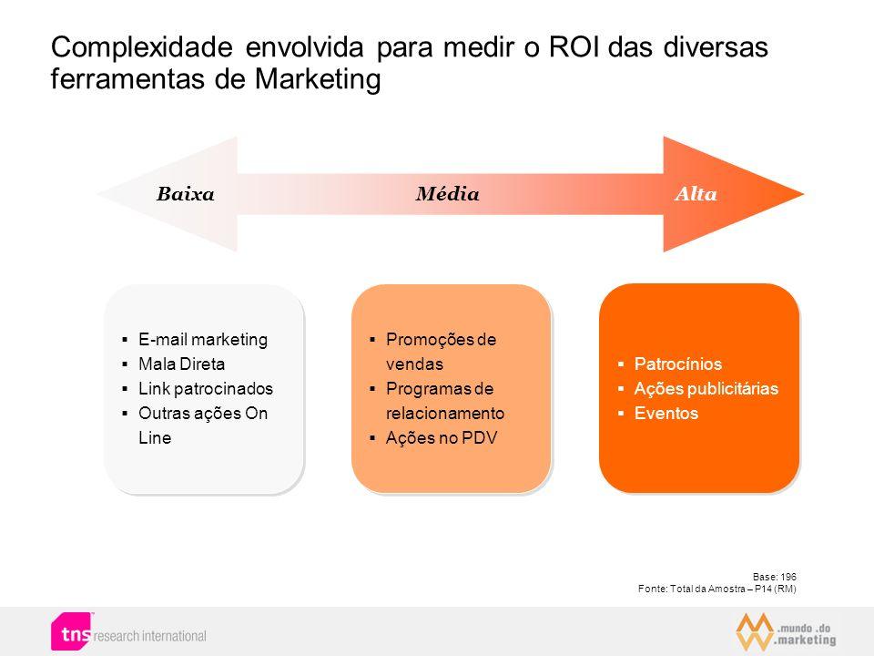 Complexidade envolvida para medir o ROI das diversas ferramentas de Marketing MédiaAltaBaixa E-mail marketing Mala Direta Link patrocinados Outras açõ