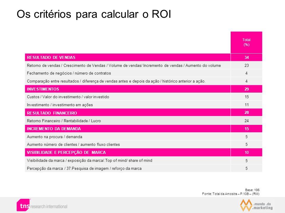 Total (%) RESULTADO DE VENDAS34 Retorno de vendas / Crescimento de Vendas / Volume de vendas/ Incremento de vendas / Aumento do volume23 Fechamento de