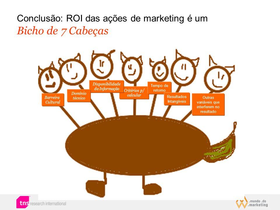 Conclusão: ROI das ações de marketing é um Bicho de 7 Cabeças Barreira Cultural Critérios p/ calcular Disponibilidade da Informação Tempo de retorno D