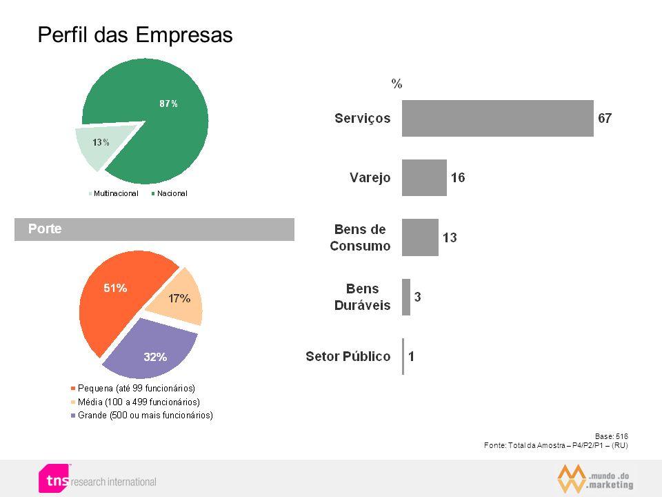 Perfil das Empresas Porte Base: 516 Fonte: Total da Amostra – P4/P2/P1 – (RU)