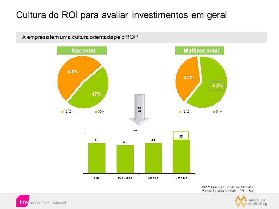 Cultura do ROI para avaliar investimentos em geral A empresa tem uma cultura orientada pelo ROI? Base: 449/ 266/86/164 / 67/338/84/68 Fonte: Total da