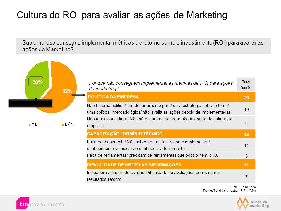 Cultura do ROI para avaliar as ações de Marketing Base: 516 / 320 Fonte: Total da Amostra – P.7 – (RM) Sua empresa consegue implementar métricas de re