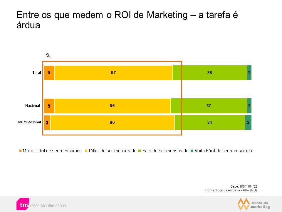 Base: 196// 164/32 Fonte: Total da Amostra – P9 – (RU) Entre os que medem o ROI de Marketing – a tarefa é árdua