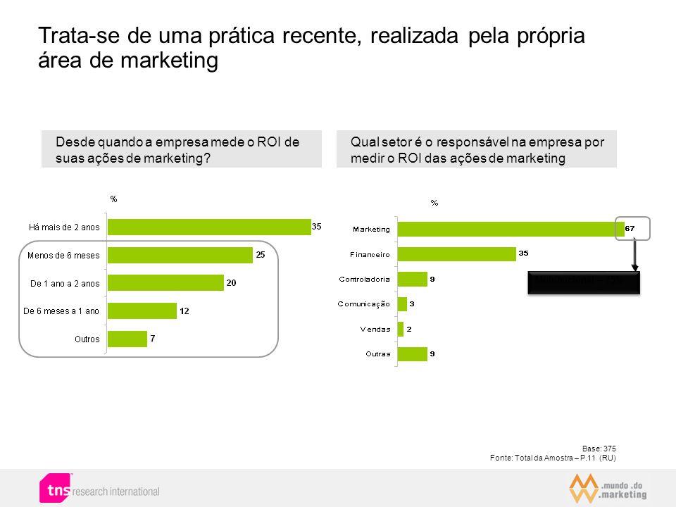 Os fatores que dificultam a mensuração dos resultados das ações de marketing Base:: 121 Fonte: Total da Amostra – P.10 – (RM) Total (%) RESULTADOS INTANGÍVEIS OU DE DIFÍCIL MENSURAÇÃO22 Certos indicadores não podem ser medidos/ não são precisos/ difícil de mensurar11 Em função de variáveis subjetivas/ muitos indicadores são baseados em percepções/ questões subjetivas/ valores intangíveis 9 MUITAS VARIÁVEIS IMPACTAM NOS RESULTADOS16 Muitas variáveis interferem nos resultados/ há impacto de muitas variáveis ao mesmo tempo/ envolve muitas variáveis incontrolável/ não há como separar/ difícil isolar uma variável 14 Não é possível isolar o retorno de eventos/ é difícil isolar impactos de cada atividade/ realizam várias ações e nem sempre tem como saber de qual meio é o retorno 2 TEMPO DE RETORNO9 Porque muitas vezes o retorno não é imediato/ muitas ações são de longo prazo/ retorno a longo prazo6 Há ações que levam mais tempo que outras, o que gera incertezas e dúvidas sobre o plano adotado1