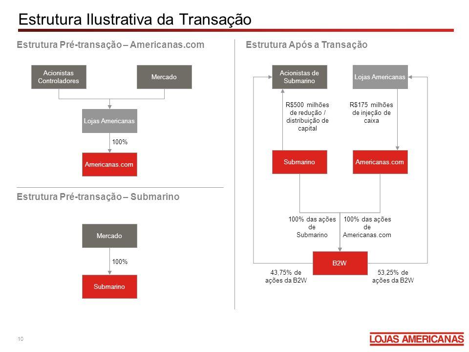 Estrutura Ilustrativa da Transação Estrutura Pré-transação – Submarino Estrutura Pré-transação – Americanas.comEstrutura Após a Transação Acionistas C
