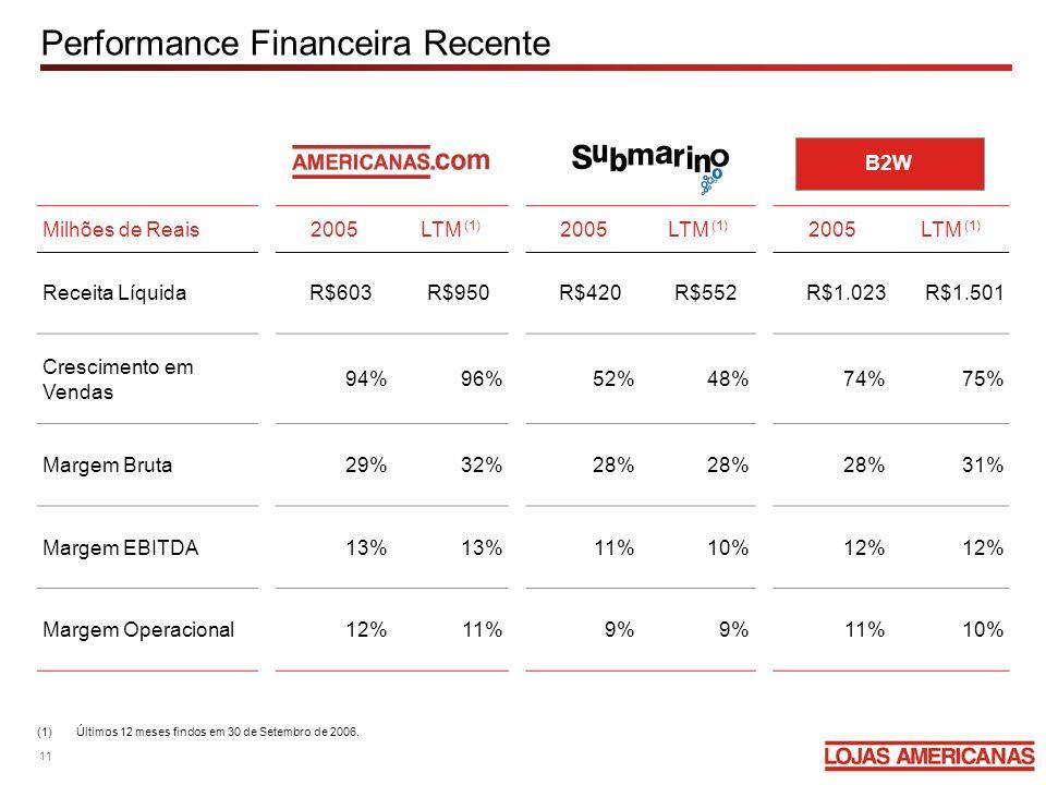 Performance Financeira Recente Milhões de Reais2005LTM (1) 2005LTM (1) 2005LTM (1) Receita LíquidaR$603R$950R$420R$552R$1.023R$1.501 Crescimento em Ve