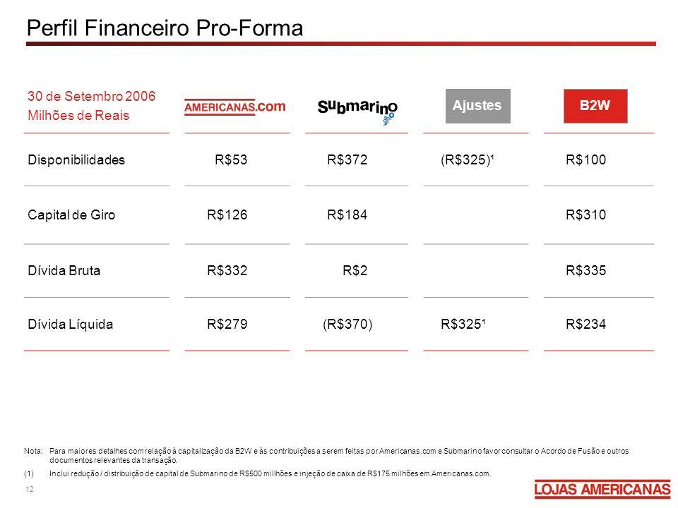 Perfil Financeiro Pro-Forma 30 de Setembro 2006 Milhões de Reais DisponibilidadesR$53R$372(R$325)¹R$100 Capital de GiroR$126R$184R$310 Dívida BrutaR$3