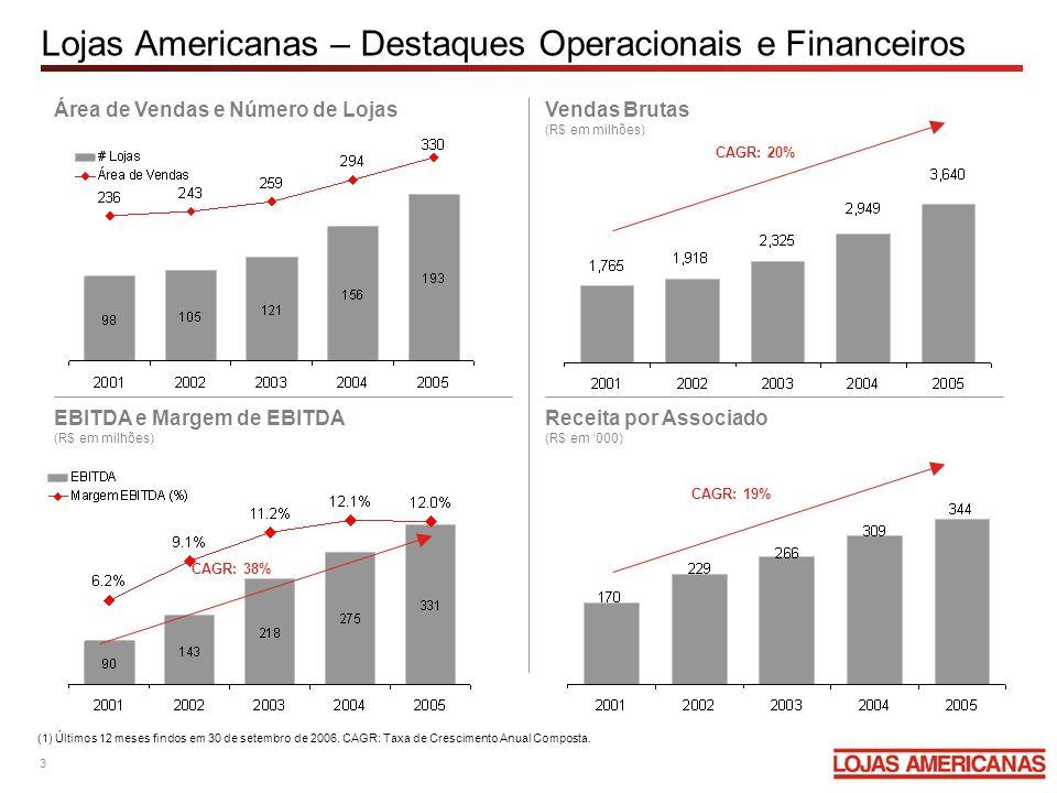 Lojas Americanas – Destaques Operacionais e Financeiros Área de Vendas e Número de LojasVendas Brutas (R$ em milhões) EBITDA e Margem de EBITDA (R$ em