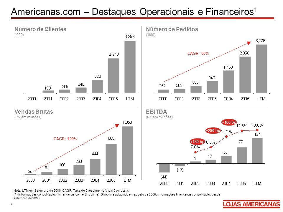 B2W: Combinação de Duas Empresas de Sucesso B2W emerge em sólidas bases econômicas e operacionais construídas pela Americanas.com e Submarino nos últimos anos Receita Líquida e Margem EBITDA (R$ milhões) Receita Líquida e Margem EBITDA (R$ milhões) 1999: Fundação 2000: Ingresso de investidores financeiros 2005: Aquisição do Shoptime –Rápida história de sucesso na integração e obtenção de sinergias operacionais 2006: Subsidiária integral da Lojas Americanas 1999: Fundação 2005: IPO 2006: Oferta Secundária (Follow-on) 2006: Aquisição da Ingresso.com e Travelweb (1) Últimos 12 meses findos em 30 de setembro de 2006.