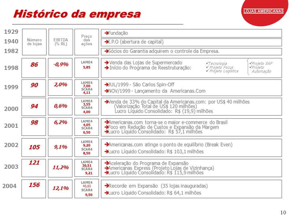 10 è I.P.O (abertura de capital) è Fundação è Sócios do Garantia adquirem o controle da Empresa. è Venda das Lojas de Supermercado è Início do Program