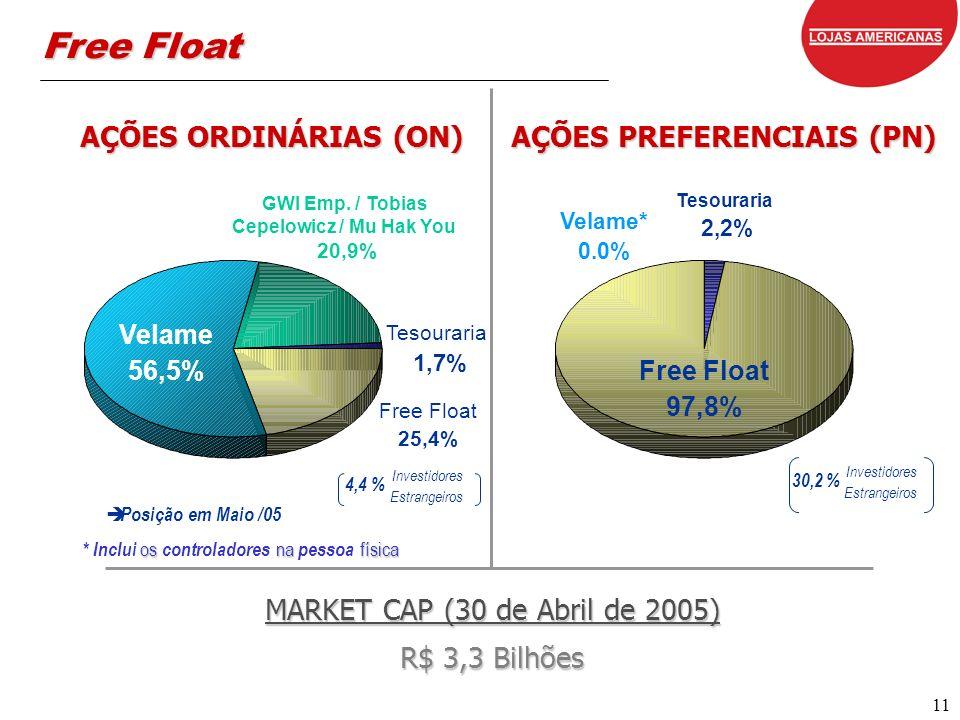 11 Velame 56,5% GWI Emp. / Tobias Cepelowicz / Mu Hak You 20,9% Free Float 25,4% AÇÕES ORDINÁRIAS (ON) AÇÕES PREFERENCIAIS (PN) 4,4 % Investidores Est