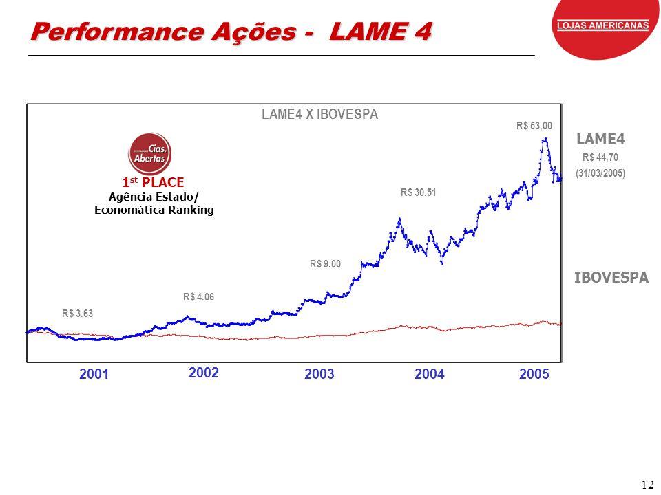 12 LAME4 X IBOVESPA 2001 2002 20032004 LAME4 R$ 44,70 (31/03/2005) IBOVESPA Agência Estado/ Economática Ranking 1 st PLACE R$ 3.63 R$ 4.06 R$ 9.00 R$