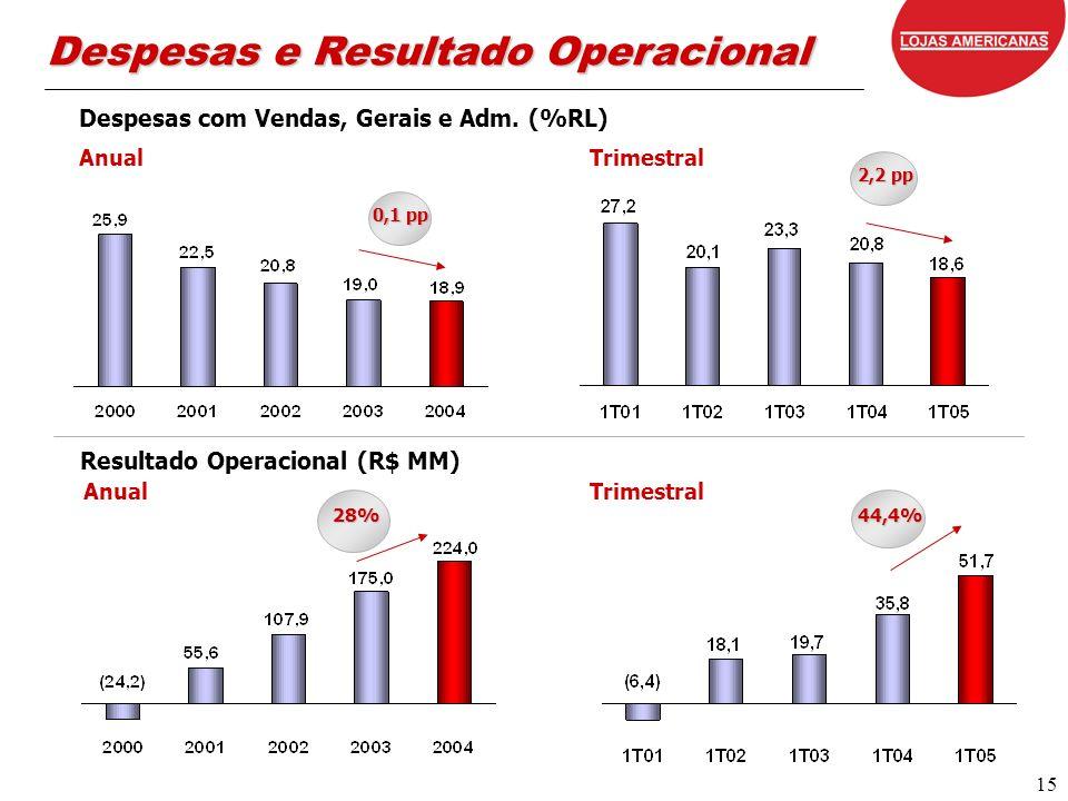 15 Despesas e Resultado Operacional Despesas com Vendas, Gerais e Adm. (%RL) Anual 28% 44,4% Resultado Operacional (R$ MM) Anual 0,1 pp 2,2 pp Trimest