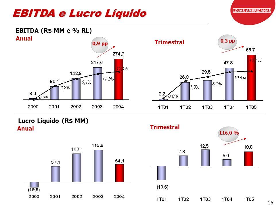 16 EBITDA e Lucro Líquido EBITDA (R$ MM e % RL) Anual 0,9 pp Anual 0,3 pp Lucro Líquido (R$ MM) Trimestral 116,0 %