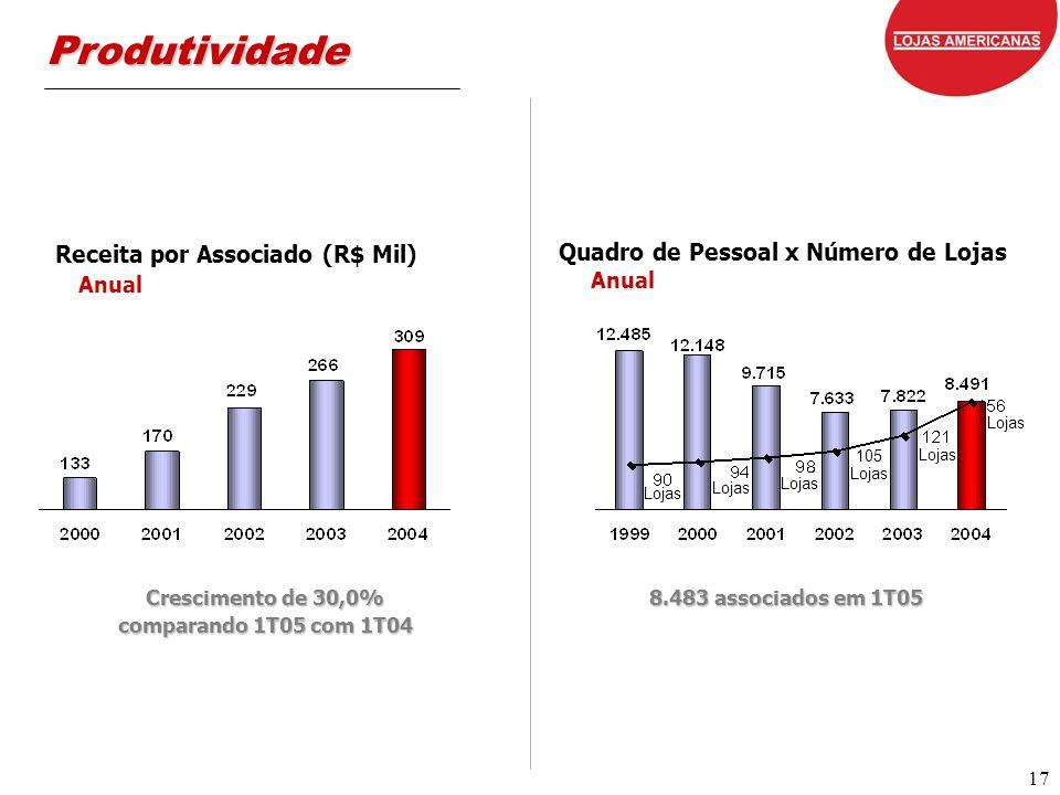 17 Produtividade Receita por Associado (R$ Mil) Anual Quadro de Pessoal x Número de Lojas Anual Crescimento de 30,0% comparando 1T05 com 1T04 8.483 associados em 1T05 Lojas 105 Lojas