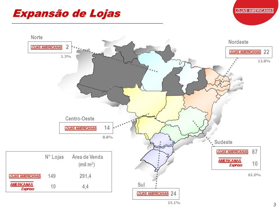 3 Expansão de Lojas 87 10 Sudeste 24 Sul 14 Centro-Oeste 22 Nordeste 2 Norte N° Lojas Área de Venda (mil m 2 ) 149 291,4 10 4,4 1.3% 8.8% 13.8% 61.0%