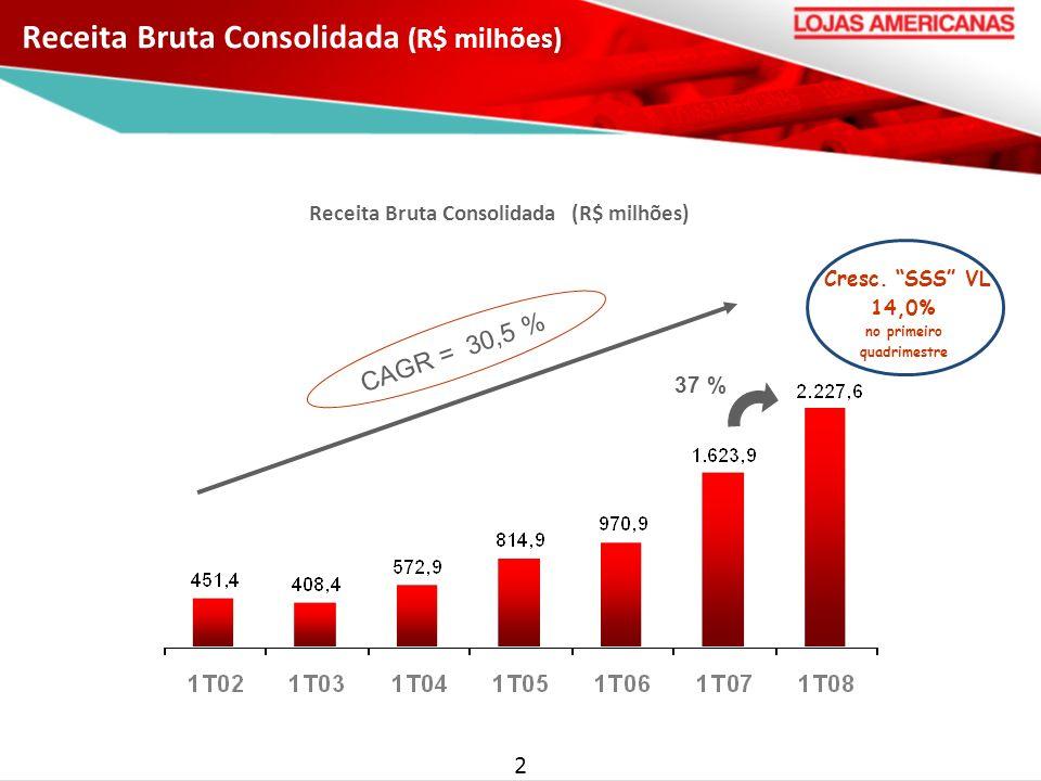 Receita Bruta Consolidada (R$ milhões) 2 CAGR = 30,5 % Cresc. SSS VL 14,0% no primeiro quadrimestre 37 %