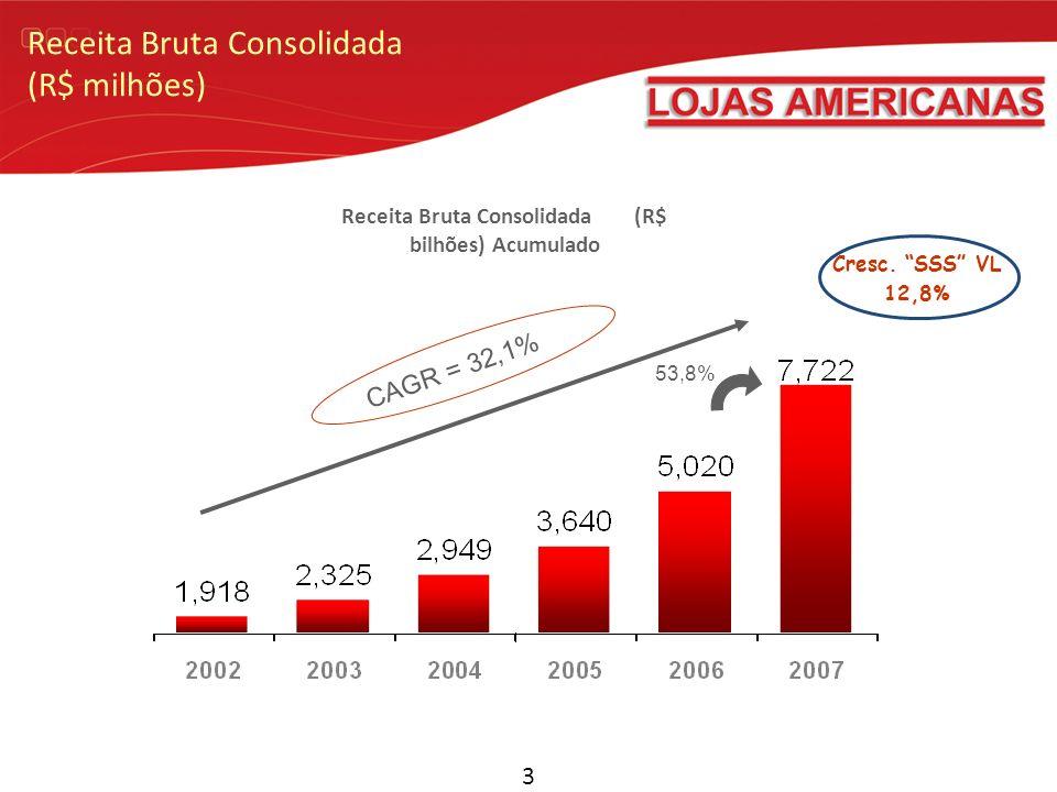 Receita Bruta Consolidada (R$ milhões) 3 Receita Bruta Consolidada (R$ bilhões) Acumulado CAGR = 32,1% Cresc. SSS VL 12,8% 53,8%