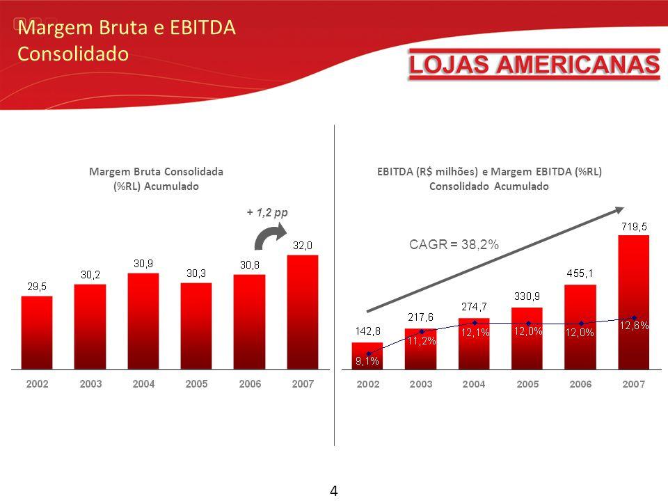 Margem Bruta e EBITDA Consolidado 4 + 1,2 pp Margem Bruta Consolidada (%RL) Acumulado EBITDA (R$ milhões) e Margem EBITDA (%RL) Consolidado Acumulado