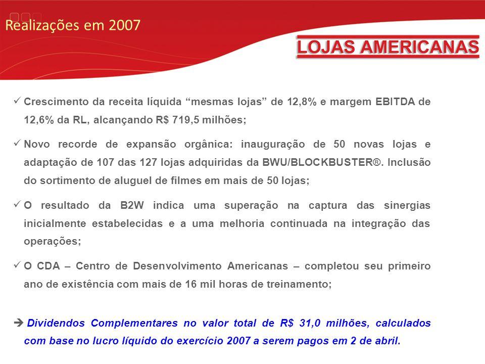 Realizações em 2007 Crescimento da receita líquida mesmas lojas de 12,8% e margem EBITDA de 12,6% da RL, alcançando R$ 719,5 milhões; Novo recorde de