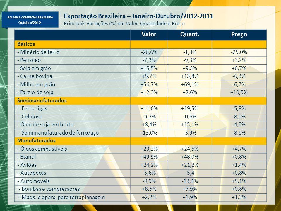 BALANÇA COMERCIAL BRASILEIRA Outubro/2012 Exportação Brasileira – Janeiro-Outubro/2012-2011 Principais Variações (%) em Valor, Quantidade e Preço ValorQuant.Preço Básicos - Minério de ferro-26,6%-1,3%-25,0% - Petróleo-7,3%-9,3%+3,2% - Soja em grão+15,5%+9,3%+6,7% - Carne bovina+5,7%+13,8%-6,3% - Milho em grão+56,7%+69,1%-6,7% - Farelo de soja+12,3%+2,6%+10,5% Semimanufaturados - Ferro-ligas+11,6%+19,5%-5,8% - Celulose-9,2%-0,6%-8,0% - Óleo de soja em bruto+8,4%+15,1%-4,9% - Semimanufaturado de ferro/aço-13,0%-3,9%-8,6% Manufaturados - Óleos combustíveis+29,3%+24,6%+4,7% - Etanol+49,9%+48,0%+0,8% - Aviões+24,2%+21,2%+1,4% - Autopeças-5,6%-5,4+0,8% - Automóveis-9,9%-13,4%+5,1% - Bombas e compressores+8,6%+7,9%+0,8% - Máqs.
