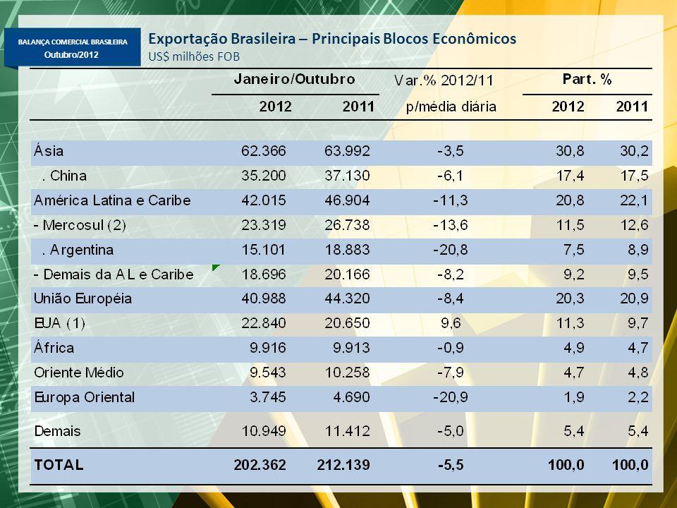 BALANÇA COMERCIAL BRASILEIRA Outubro/2012 Exportação Brasileira – Principais Blocos Econômicos US$ milhões FOB (2) Inclui Venezuela.