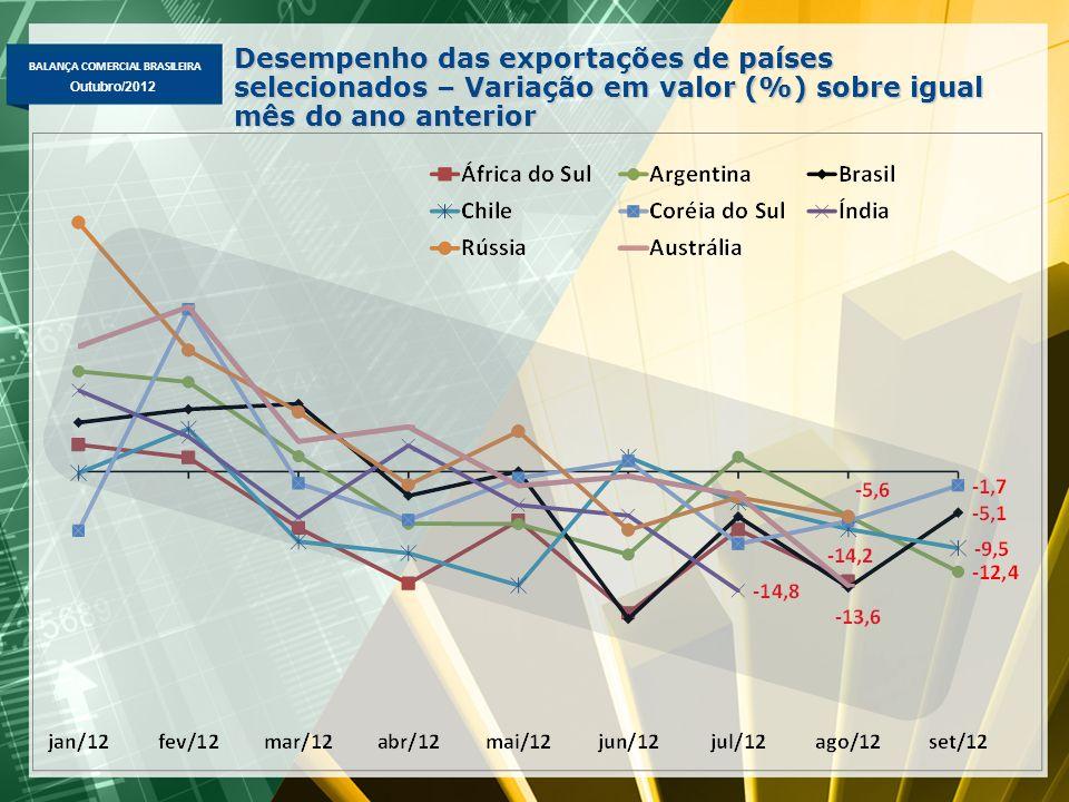 BALANÇA COMERCIAL BRASILEIRA Outubro/2012 Desempenho das exportações de países selecionados – Variação em valor (%) sobre igual mês do ano anterior