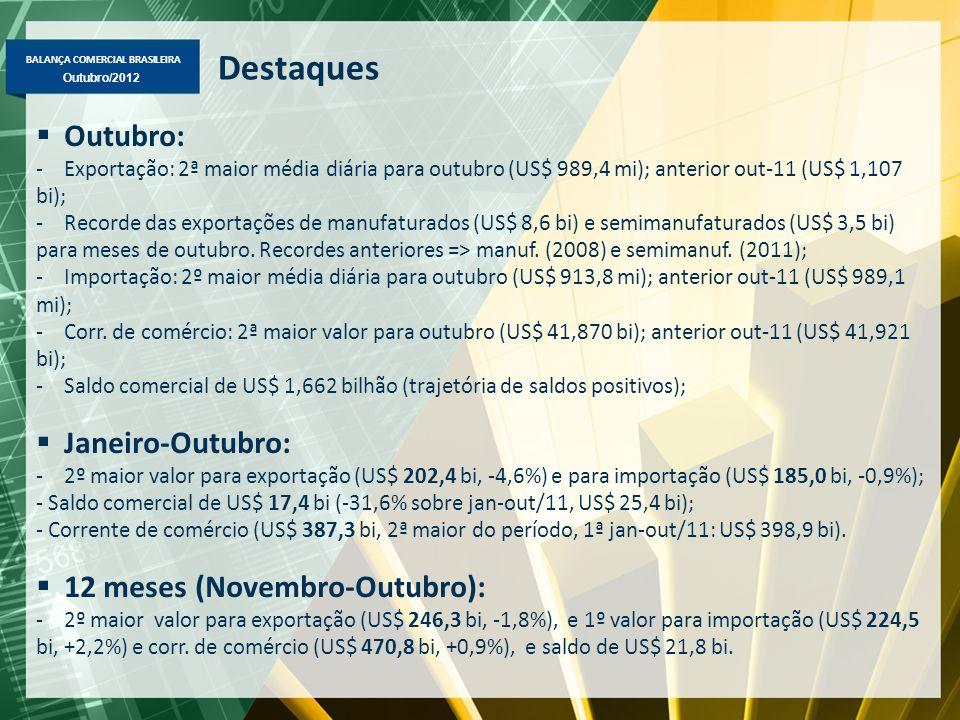 BALANÇA COMERCIAL BRASILEIRA Outubro/2012 Destaques Outubro: -Exportação: 2ª maior média diária para outubro (US$ 989,4 mi); anterior out-11 (US$ 1,107 bi); -Recorde das exportações de manufaturados (US$ 8,6 bi) e semimanufaturados (US$ 3,5 bi) para meses de outubro.