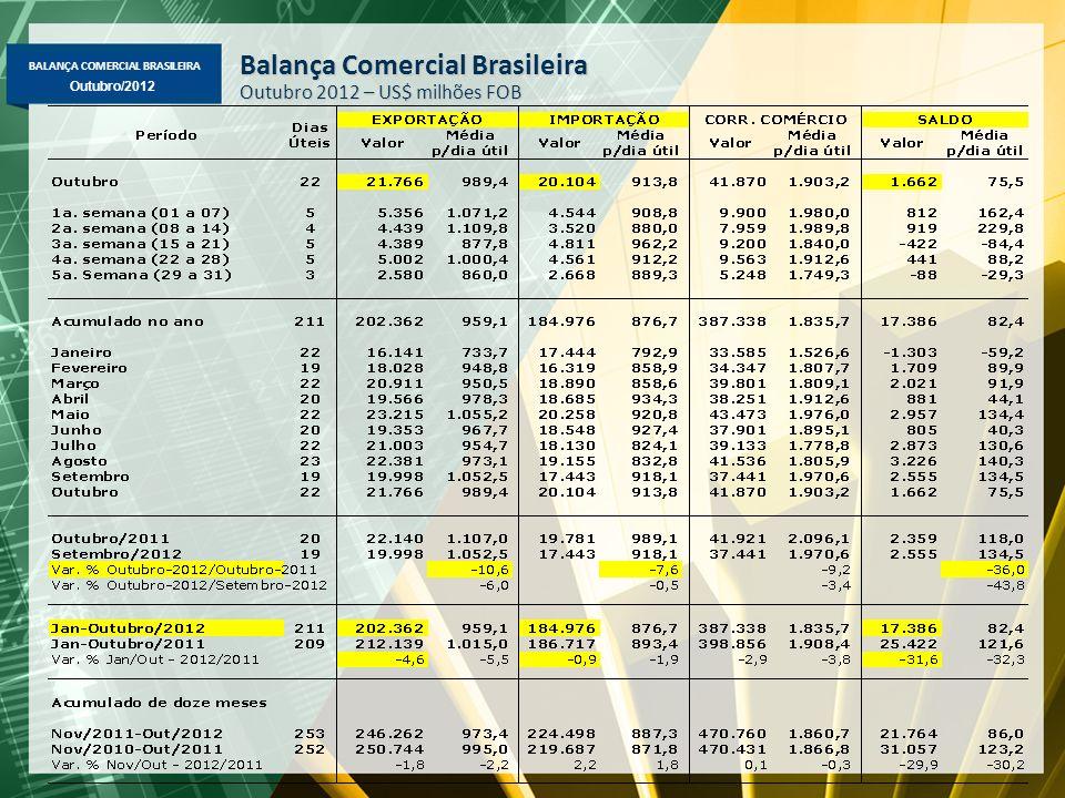 BALANÇA COMERCIAL BRASILEIRA Outubro/2012 Exportação Mensal Média diária – US$ milhões FOB