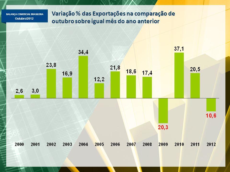BALANÇA COMERCIAL BRASILEIRA Outubro/2012 Variação % das Exportações na comparação de outubro sobre igual mês do ano anterior