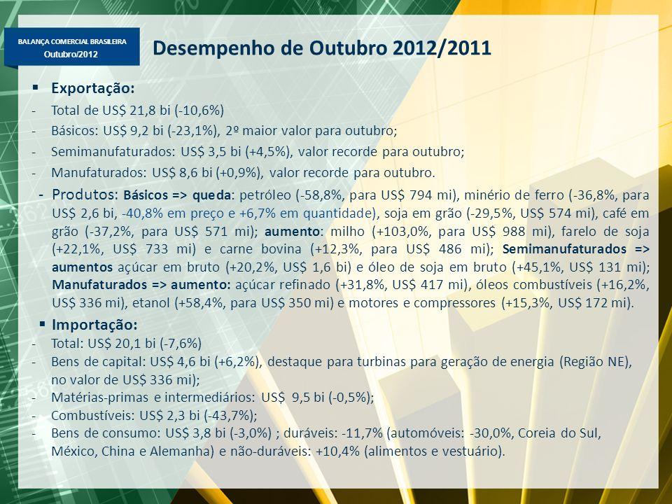 BALANÇA COMERCIAL BRASILEIRA Outubro/2012 Exportação Brasileira Fator Agregado – US$ milhões FOB Principais produtos em jan-out/2012-2011: Básicos => minério de ferro (US$ 25,5 bi), soja em grão (US$ 17,2 bi); petróleo (US$ 16,4 bi), carne de frango (US$ 5,5 bi); Semimanufaturados => açúcar em bruto (US$ 7,9 bi); celulose (US$ 3,8 bi) e semimanufaturados de ferro/aço (US$ 3,4 bi); Manufaturados => óleos combustíveis (US$ 4,2 bi); aviões (US$ 3,5 bi), autopeças (US$ 3,2 bi), automóveis (US$ 3,1 bi), motores e partes de veículos (US$ 2,4 bi), açúcar refinado (US$ 2,3 bi) e máqs.