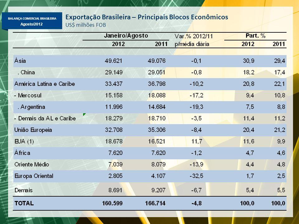 BALANÇA COMERCIAL BRASILEIRA Agosto/2012 Exportação Brasileira – Principais Blocos Econômicos US$ milhões FOB