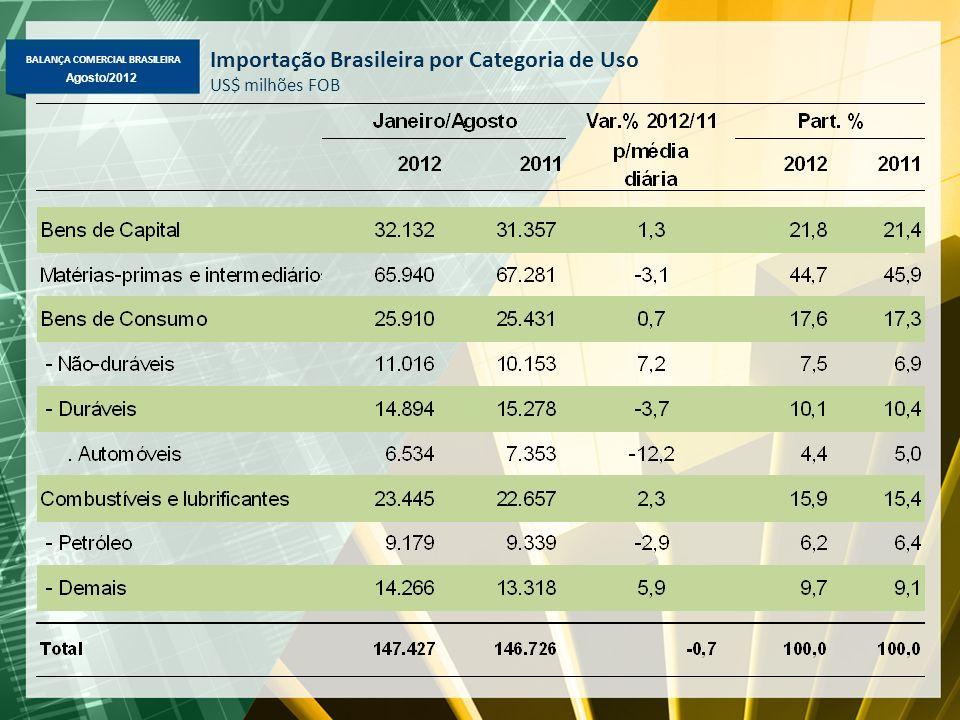 BALANÇA COMERCIAL BRASILEIRA Agosto/2012 Importação Brasileira por Categoria de Uso US$ milhões FOB