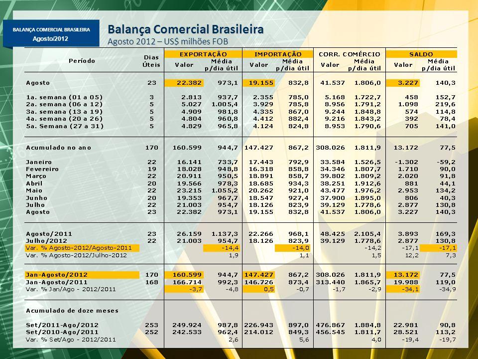 BALANÇA COMERCIAL BRASILEIRA Agosto/2012 Balança Comercial Brasileira Agosto 2012 – US$ milhões FOB