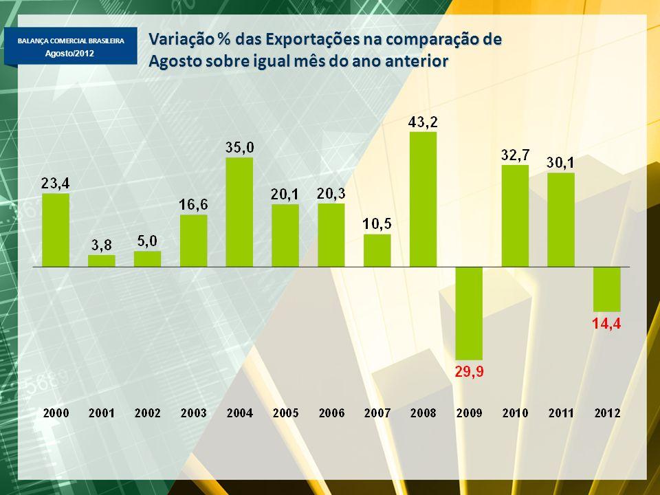 BALANÇA COMERCIAL BRASILEIRA Agosto/2012 Variação % das Exportações na comparação de Agosto sobre igual mês do ano anterior