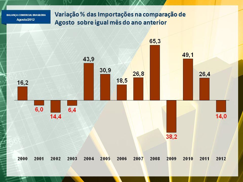 BALANÇA COMERCIAL BRASILEIRA Agosto/2012 Desempenho de Agosto 2012/2011 Exportação -Total de US$ 22,4 bi (-14,4%) -Básicos: US$ 10,8 bi (-15,5%) -Semimanufaturados: US$ 3,0 bi (-23,6%) -Manufaturados: US$ 8,2 bi (-8,6%) -Produtos: Básicos => queda: minério de ferro (-38,3%, para US$ 2,8 bi, -27,3% em preço e -15% quantidade), soja em grão (-25,1%, US$ 1,4 bi), petróleo (-2,6%, US$ 2,3 bi, -10,2% em preço e +8,5% em quantidade); aumento: milho em grão (+60,0%, US$ 728 mi) e farelo de soja (+48,8%, US$ 691 mi); Semimanufaturados => queda: açúcar em bruto (-31,1%, US$ 1,0 bi), celulose (- 26,5%, US$ 355 mi) e semimanufs.