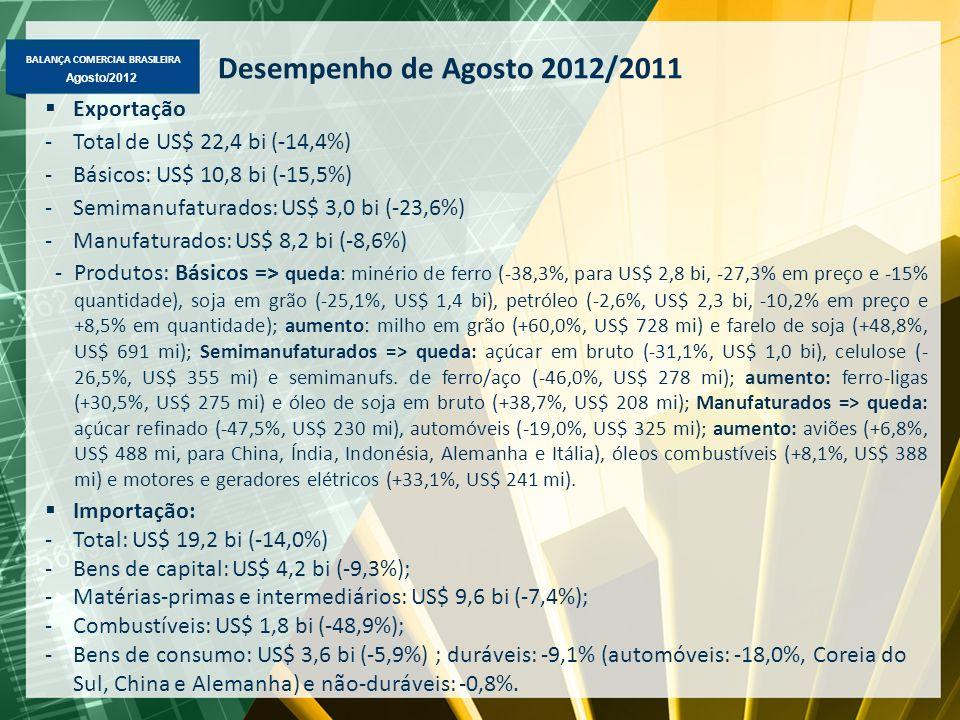 BALANÇA COMERCIAL BRASILEIRA Agosto/2012 Exportação Brasileira Fator Agregado – US$ milhões FOB Principais produtos em jan-ago/2012-2011: Básicos => minério de ferro (US$ 20,5 bi), soja em grão (US$ 15,6 bi); petróleo (US$ 14,1 bi), carne de frango (US$ 4,3 bi); Semimanufaturados => açúcar em bruto (US$ 5,3 bi); celulose (US$ 3,1 bi), semimanufaturados de ferro/aço (US$ 2,9 bi) e ferro-ligas (US$ 2,0 bi); Manufaturados => óleos combustíveis (US$ 3,5 bi); aviões (US$ 2,9 bi), autopeças (US$ 2,5 bi), automóveis (US$ 2,5 bi), motores e partes de veículos (US$ 1,9 bi) e máqs.