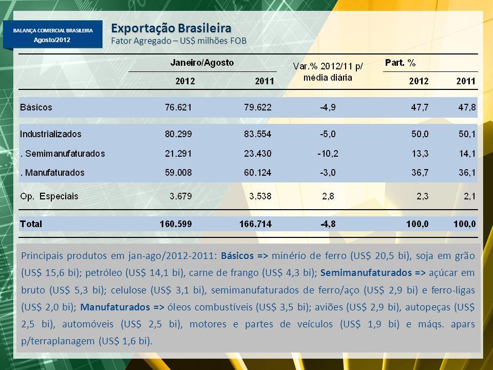 BALANÇA COMERCIAL BRASILEIRA Agosto/2012 Exportação Brasileira – Janeiro-Agosto/2012-2011 Principais Variações (%) em Valor, Quantidade e Preço ValorQuant.Preço Básicos - Minério de ferro-23,9%-2,8%-20,8% - Petróleo-3,2%-6,5%+4,3% - Soja em grão+22,9%+17,2%+6,1% - Carne bovina+2,8%+9,7%-5,1% - Milho em grão+31,0%+37,4%-4,3% - Carne de frango-6,9%+1,2%-6,9% Semimanufaturados - Açúcar em bruto-23,9%-19,3%-4,5% - Celulose-8,8%-0,2%-7,6% - Óleo de soja em bruto+14,8%+21,7%-4,5% - Semimanufaturado de ferro/aço-11,2%-3,1%-7,3% - Ferro-ligas+15,2%+20,9%-3,6% Manufaturados - Óleos combustíveis+23,6%+18,5%+5,5% - Aviões+41,8%+38,1%+1,5% - Autopeças-6,0%-5,6%+0,8% - Automóveis-8,3%-11,2%+4,6% - Bombas e compressores+10,8%+10,2%+1,7% - Máqs.