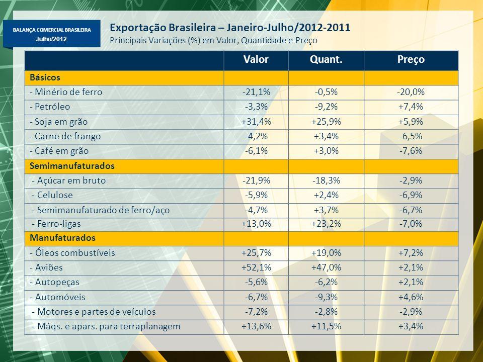 BALANÇA COMERCIAL BRASILEIRA Julho/2012 Exportação Brasileira – Janeiro-Julho/2012-2011 Principais Variações (%) em Valor, Quantidade e Preço ValorQuant.Preço Básicos - Minério de ferro-21,1%-0,5%-20,0% - Petróleo-3,3%-9,2%+7,4% - Soja em grão+31,4%+25,9%+5,9% - Carne de frango-4,2%+3,4%-6,5% - Café em grão-6,1%+3,0%-7,6% Semimanufaturados - Açúcar em bruto-21,9%-18,3%-2,9% - Celulose-5,9%+2,4%-6,9% - Semimanufaturado de ferro/aço-4,7%+3,7%-6,7% - Ferro-ligas+13,0%+23,2%-7,0% Manufaturados - Óleos combustíveis+25,7%+19,0%+7,2% - Aviões+52,1%+47,0%+2,1% - Autopeças-5,6%-6,2%+2,1% - Automóveis-6,7%-9,3%+4,6% - Motores e partes de veículos-7,2%-2,8%-2,9% - Máqs.