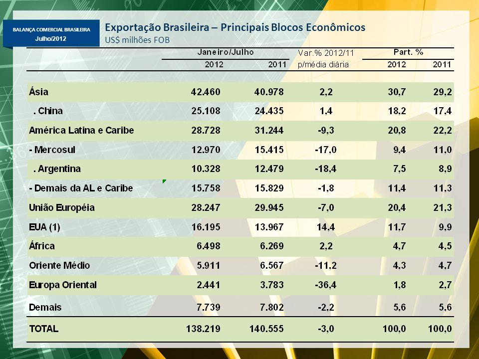BALANÇA COMERCIAL BRASILEIRA Julho/2012 Exportação Brasileira – Principais Blocos Econômicos US$ milhões FOB