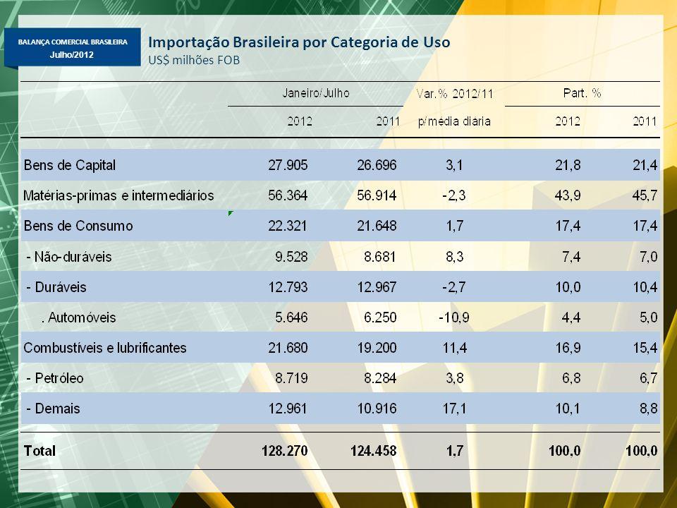BALANÇA COMERCIAL BRASILEIRA Julho/2012 Importação Brasileira por Categoria de Uso US$ milhões FOB