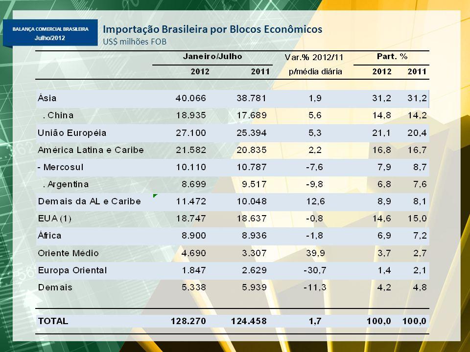 BALANÇA COMERCIAL BRASILEIRA Julho/2012 Importação Brasileira por Blocos Econômicos US$ milhões FOB