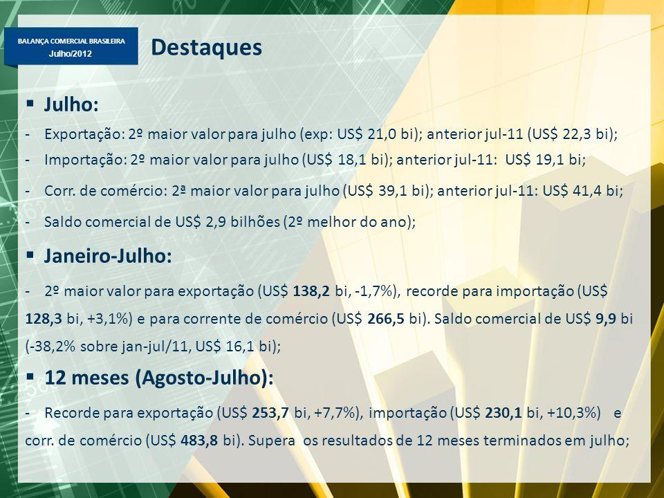 BALANÇA COMERCIAL BRASILEIRA Julho/2012 Destaques Julho: -Exportação: 2º maior valor para julho (exp: US$ 21,0 bi); anterior jul-11 (US$ 22,3 bi); -Importação: 2º maior valor para julho (US$ 18,1 bi); anterior jul-11: US$ 19,1 bi; -Corr.