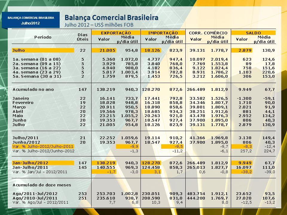 BALANÇA COMERCIAL BRASILEIRA Julho/2012 Balança Comercial Brasileira Julho 2012 – US$ milhões FOB