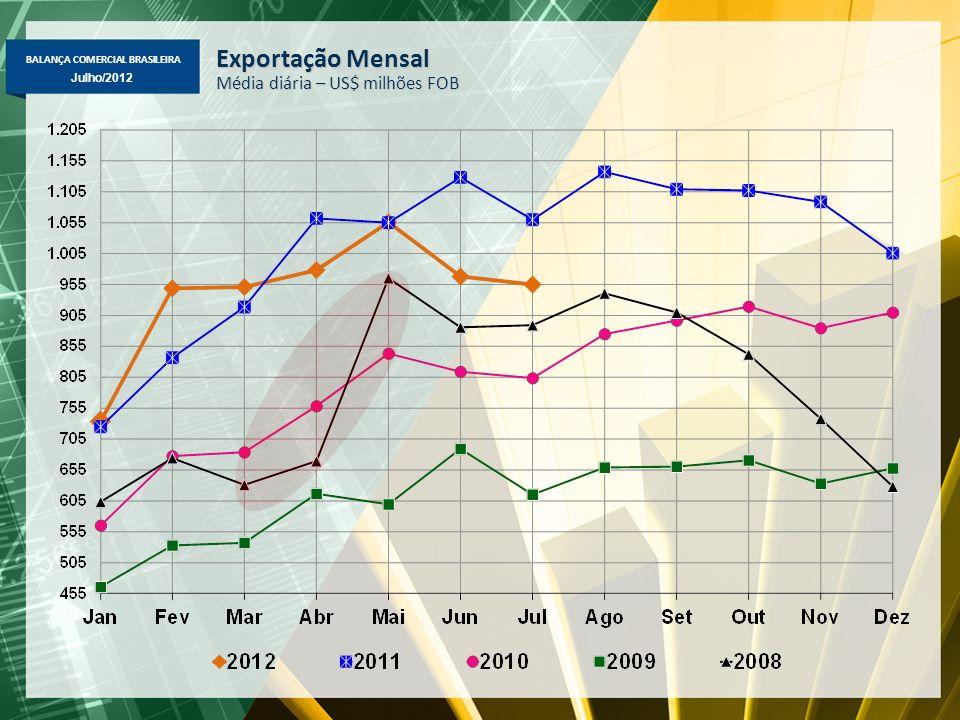 BALANÇA COMERCIAL BRASILEIRA Julho/2012 Exportação Mensal Média diária – US$ milhões FOB
