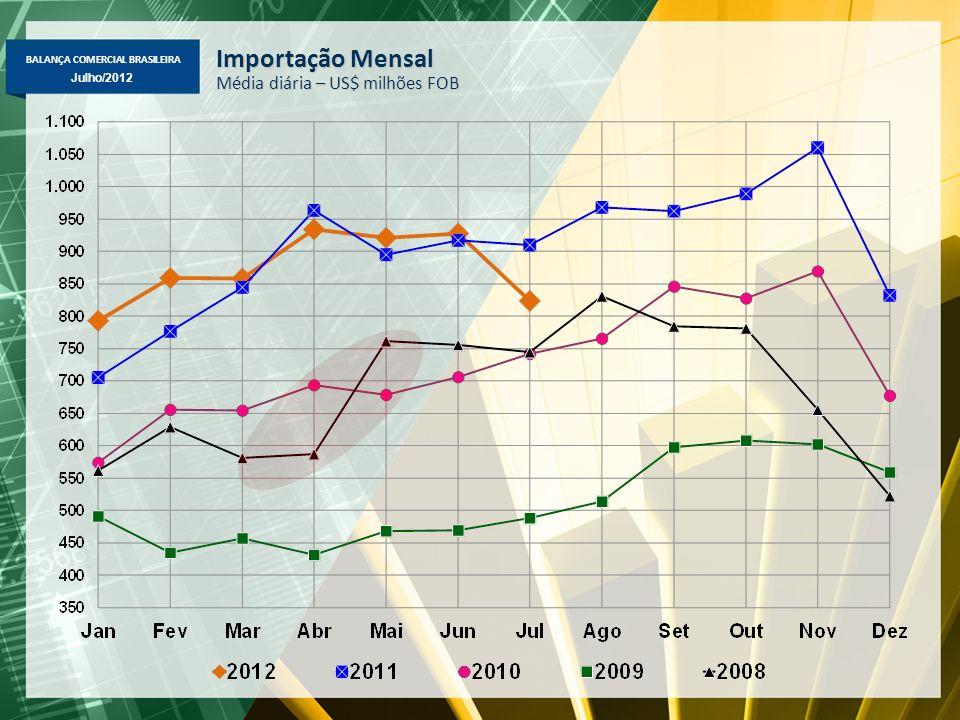 BALANÇA COMERCIAL BRASILEIRA Julho/2012 Importação Mensal Média diária – US$ milhões FOB