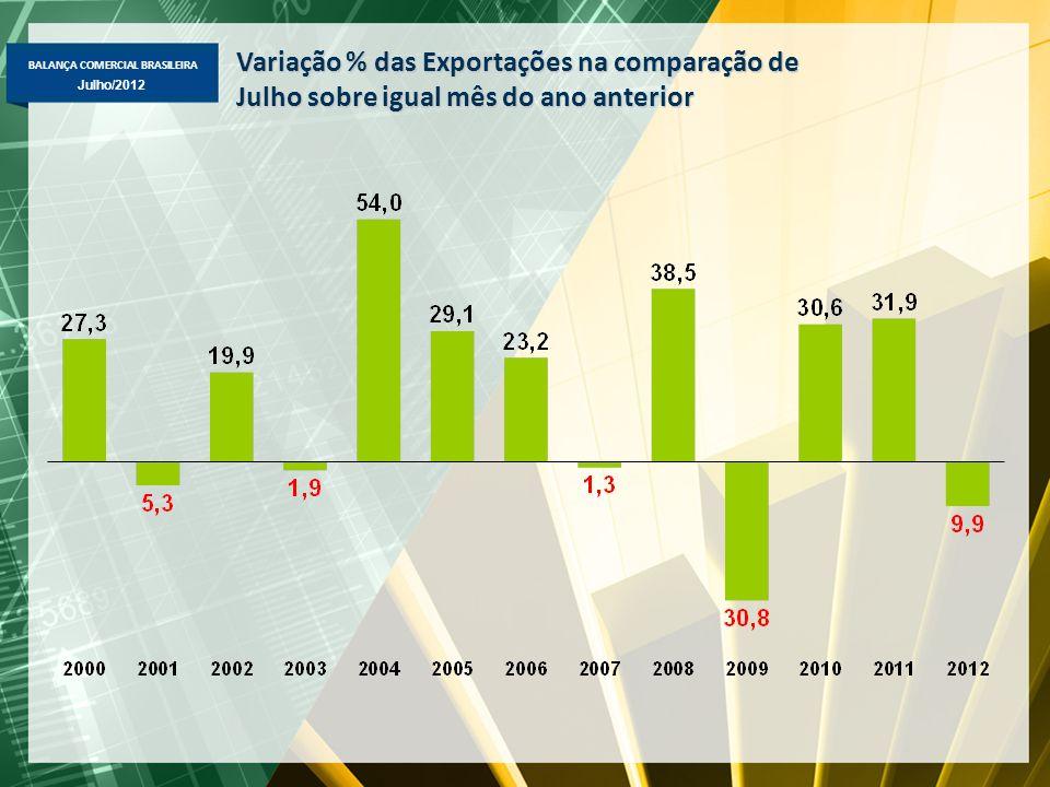 BALANÇA COMERCIAL BRASILEIRA Julho/2012 Variação % das Exportações na comparação de Julho sobre igual mês do ano anterior