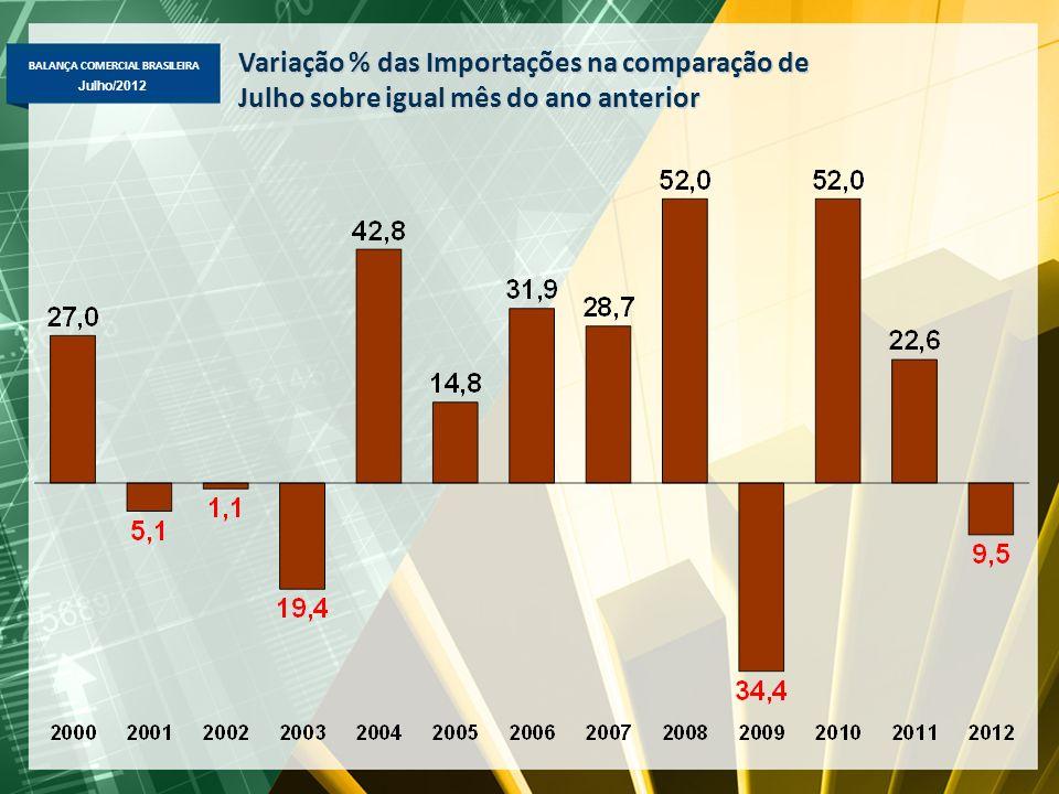 BALANÇA COMERCIAL BRASILEIRA Julho/2012 Variação % das Importações na comparação de Julho sobre igual mês do ano anterior