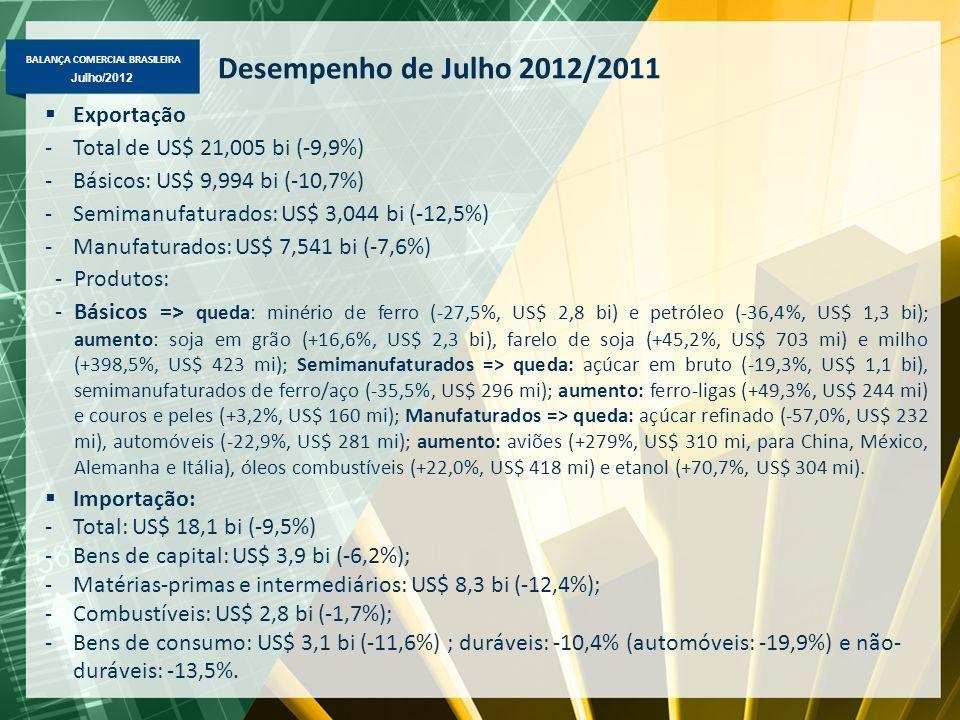 BALANÇA COMERCIAL BRASILEIRA Julho/2012 Desempenho de Julho 2012/2011 Exportação -Total de US$ 21,005 bi (-9,9%) -Básicos: US$ 9,994 bi (-10,7%) -Semimanufaturados: US$ 3,044 bi (-12,5%) -Manufaturados: US$ 7,541 bi (-7,6%) -Produtos: -Básicos => queda: minério de ferro (-27,5%, US$ 2,8 bi) e petróleo (-36,4%, US$ 1,3 bi); aumento: soja em grão (+16,6%, US$ 2,3 bi), farelo de soja (+45,2%, US$ 703 mi) e milho (+398,5%, US$ 423 mi); Semimanufaturados => queda: açúcar em bruto (-19,3%, US$ 1,1 bi), semimanufaturados de ferro/aço (-35,5%, US$ 296 mi); aumento: ferro-ligas (+49,3%, US$ 244 mi) e couros e peles (+3,2%, US$ 160 mi); Manufaturados => queda: açúcar refinado (-57,0%, US$ 232 mi), automóveis (-22,9%, US$ 281 mi); aumento: aviões (+279%, US$ 310 mi, para China, México, Alemanha e Itália), óleos combustíveis (+22,0%, US$ 418 mi) e etanol (+70,7%, US$ 304 mi).