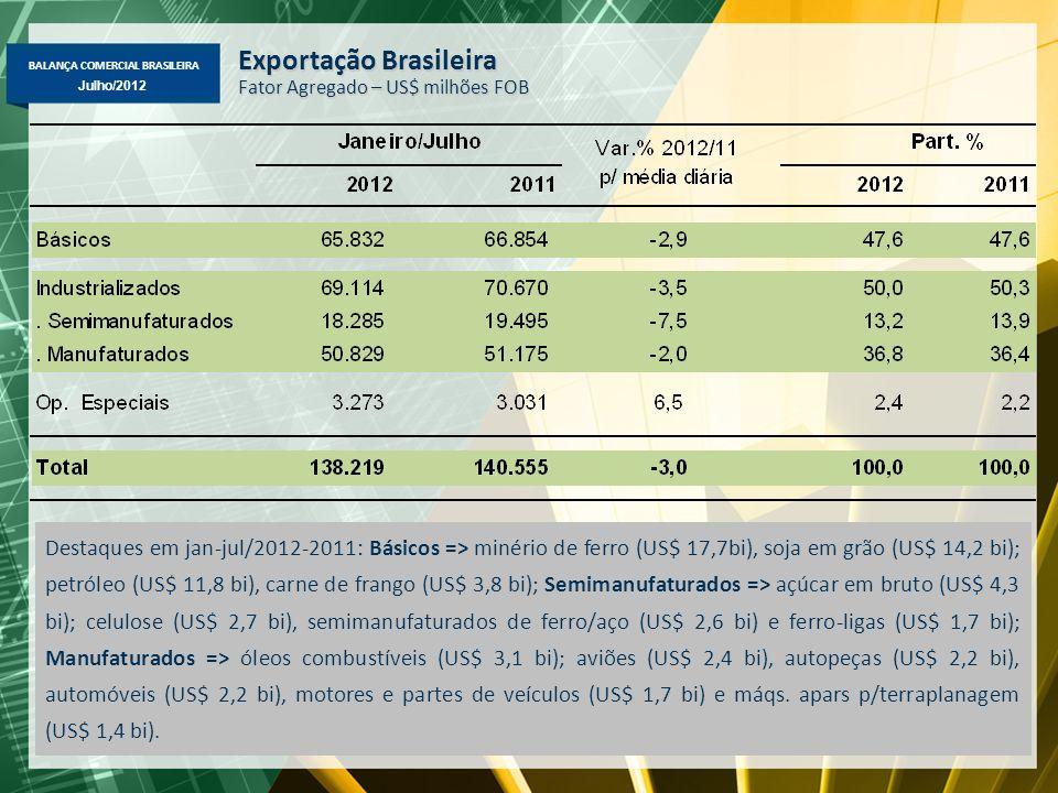 BALANÇA COMERCIAL BRASILEIRA Julho/2012 Exportação Brasileira Fator Agregado – US$ milhões FOB Destaques em jan-jul/2012-2011: Básicos => minério de ferro (US$ 17,7bi), soja em grão (US$ 14,2 bi); petróleo (US$ 11,8 bi), carne de frango (US$ 3,8 bi); Semimanufaturados => açúcar em bruto (US$ 4,3 bi); celulose (US$ 2,7 bi), semimanufaturados de ferro/aço (US$ 2,6 bi) e ferro-ligas (US$ 1,7 bi); Manufaturados => óleos combustíveis (US$ 3,1 bi); aviões (US$ 2,4 bi), autopeças (US$ 2,2 bi), automóveis (US$ 2,2 bi), motores e partes de veículos (US$ 1,7 bi) e máqs.